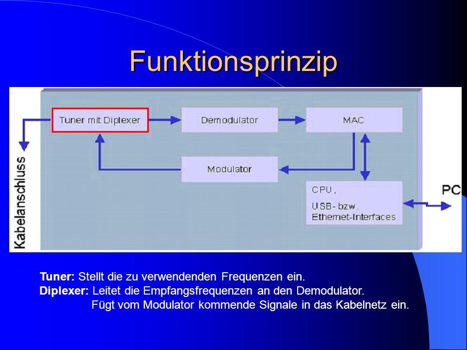 Funktionsprinzip Tuner: Stellt die zu verwendenden Frequenzen ein. Diplexer: Leitet die Empfangsfrequenzen an den Demodulator. Fügt vom Modulator komm