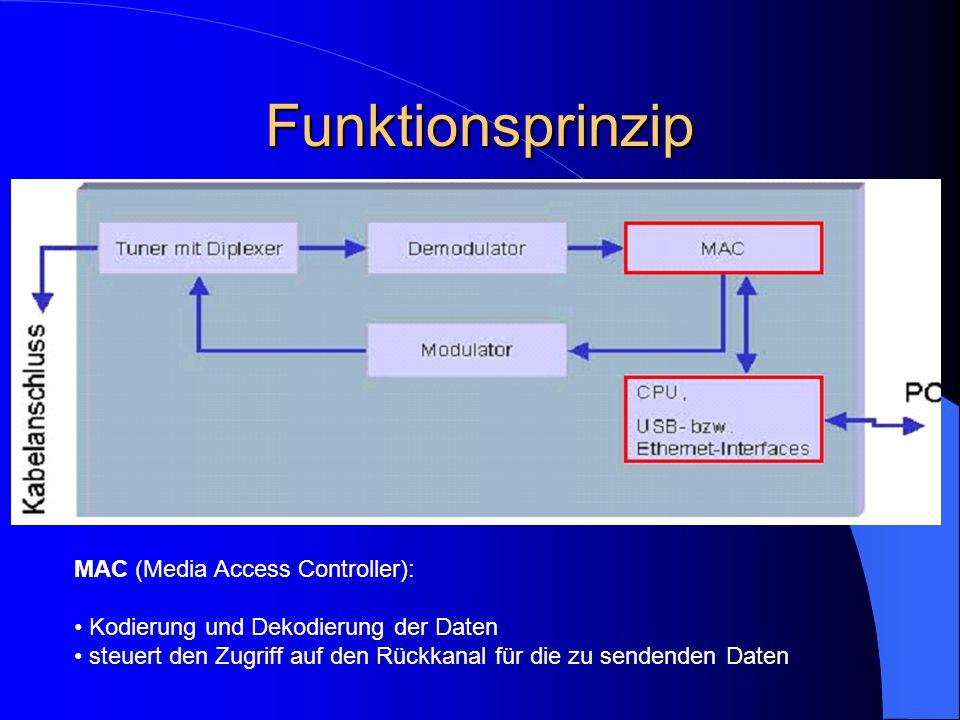 Funktionsprinzip MAC (Media Access Controller): Kodierung und Dekodierung der Daten steuert den Zugriff auf den Rückkanal für die zu sendenden Daten