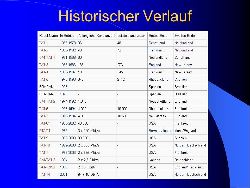 Historischer Verlauf