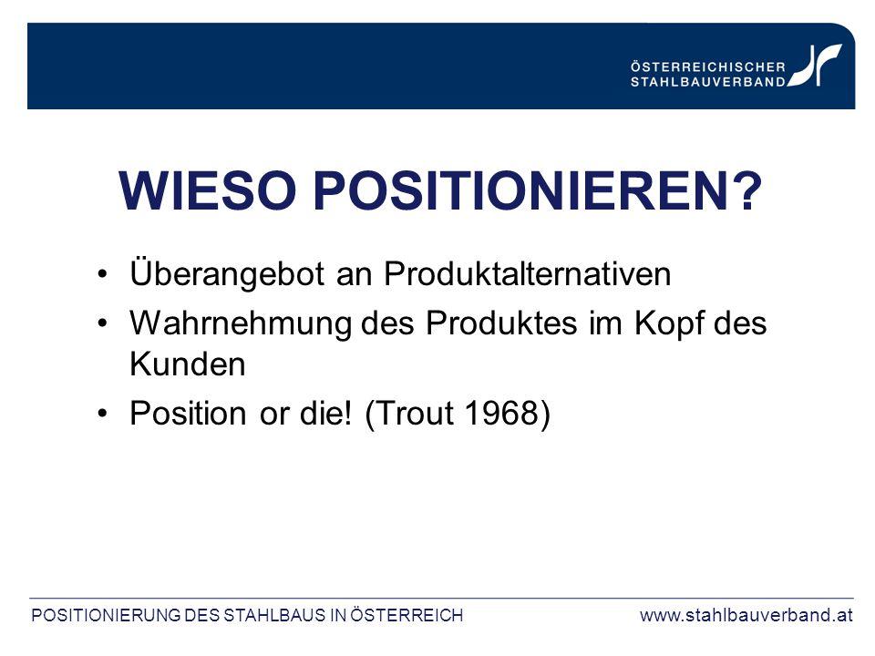 WIESO POSITIONIEREN? Überangebot an Produktalternativen Wahrnehmung des Produktes im Kopf des Kunden Position or die! (Trout 1968) POSITIONIERUNG DES