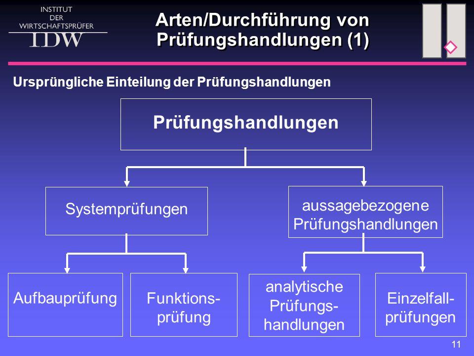11 Arten/Durchführung von Prüfungshandlungen (1) Systemprüfungen Prüfungshandlungen analytische Prüfungs- handlungen Funktions- prüfung Aufbauprüfung aussagebezogene Prüfungshandlungen Einzelfall- prüfungen Ursprüngliche Einteilung der Prüfungshandlungen
