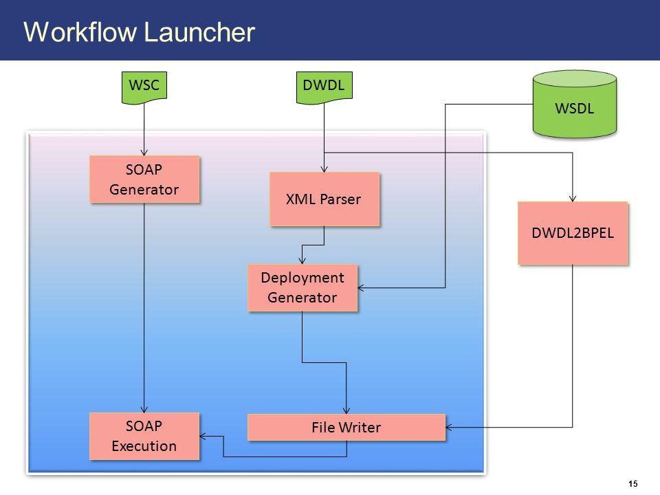 Workflow Launcher 15 XML Parser SOAP Generator SOAP Generator DWDL2BPEL Deployment Generator Deployment Generator File Writer SOAP Execution SOAP Exec