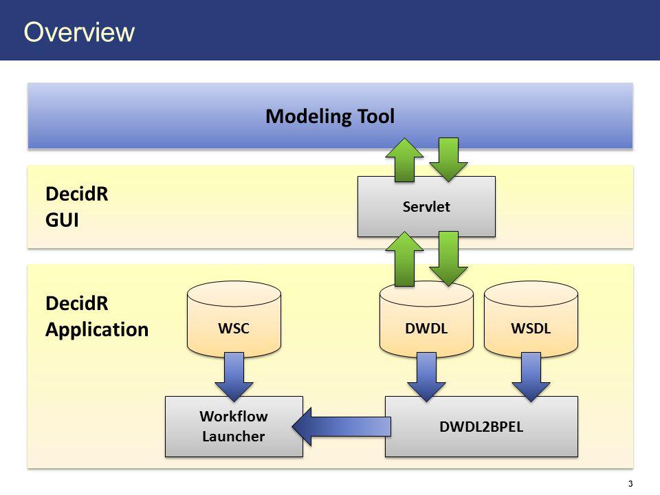 Overview 3 DWDL2BPEL DWDL WSDL WSC Workflow Launcher Workflow Launcher DecidR Application Modeling Tool DecidR GUI Servlet