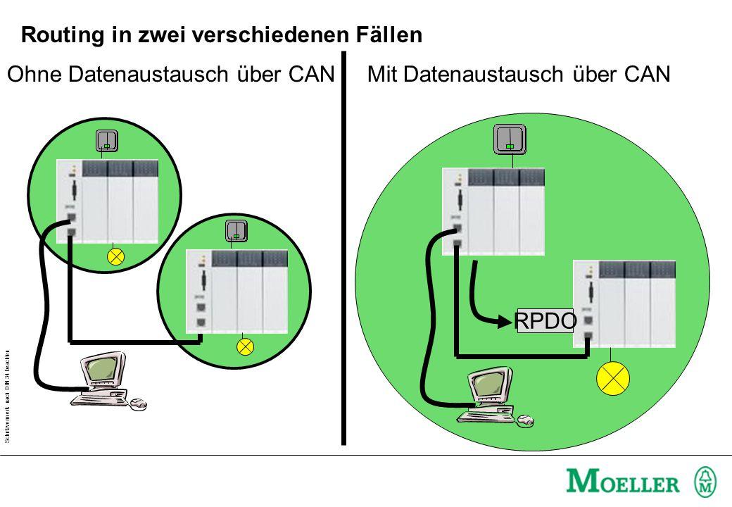 Schutzvermerk nach DIN 34 beachten Routing in zwei verschiedenen Fällen RPDO Ohne Datenaustausch über CANMit Datenaustausch über CAN