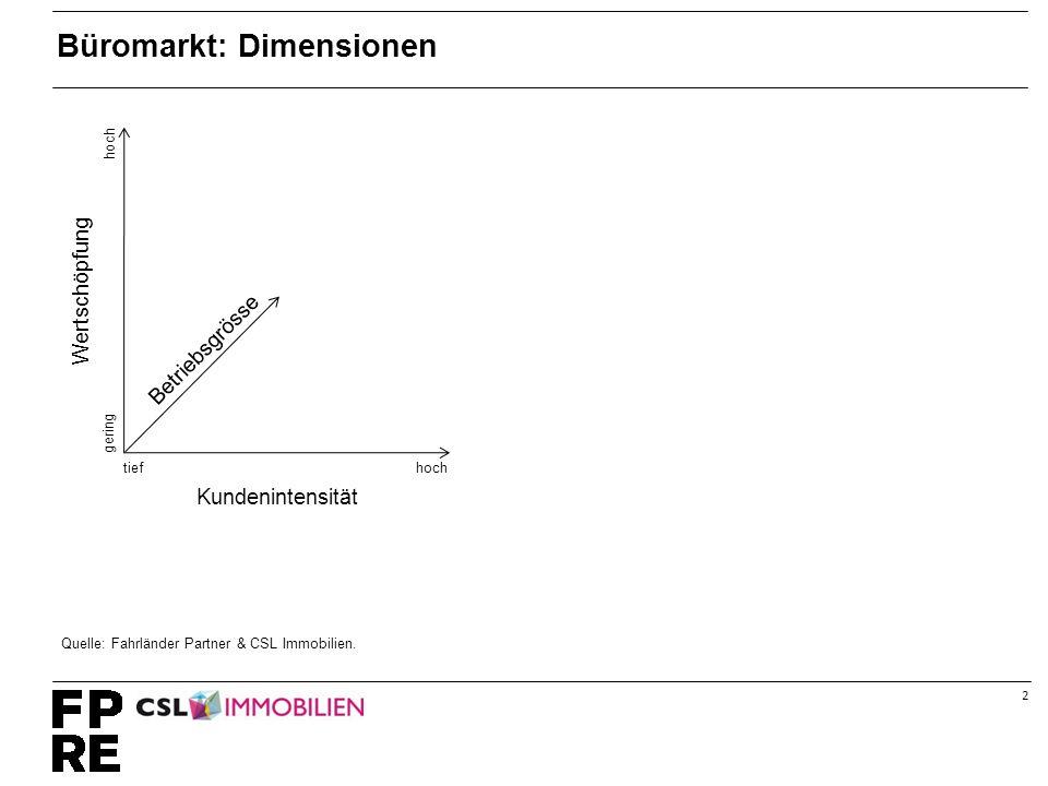 2 Büromarkt: Dimensionen hochtief hoch gering Betriebsgrösse Kundenintensität Wertschöpfung Quelle: Fahrländer Partner & CSL Immobilien.
