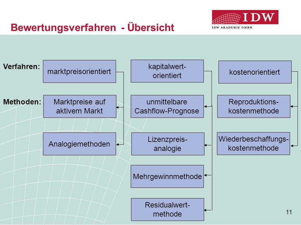 11 Bewertungsverfahren - Übersicht marktpreisorientiert Marktpreise auf aktivem Markt Analogiemethoden kapitalwert- orientiert unmittelbare Cashflow-P