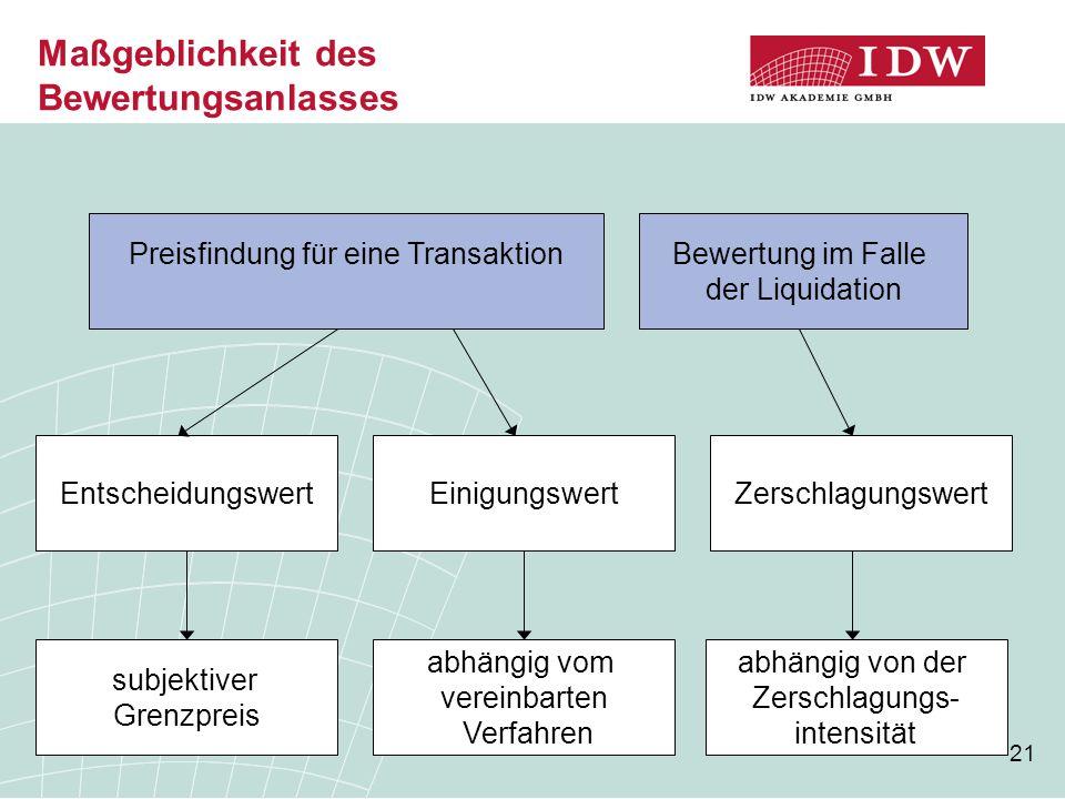 21 Maßgeblichkeit des Bewertungsanlasses Preisfindung für eine TransaktionBewertung im Falle der Liquidation EntscheidungswertEinigungswertZerschlagun