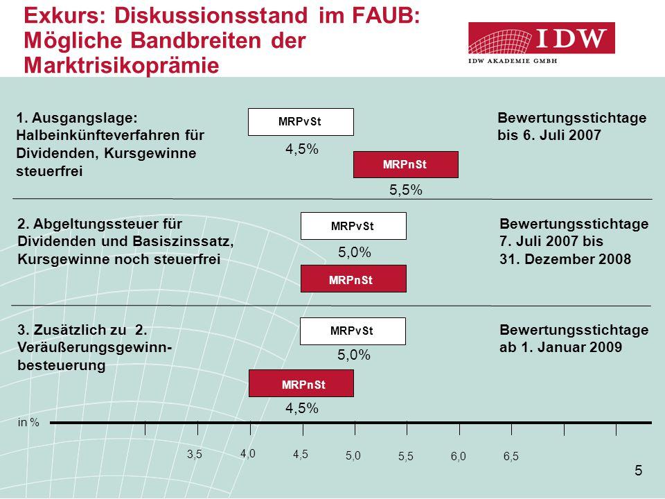5 Exkurs: Diskussionsstand im FAUB: Mögliche Bandbreiten der Marktrisikoprämie 4,0 4,5 5,0 5,5 6,5 3,5 1. Ausgangslage: Halbeinkünfteverfahren für Div