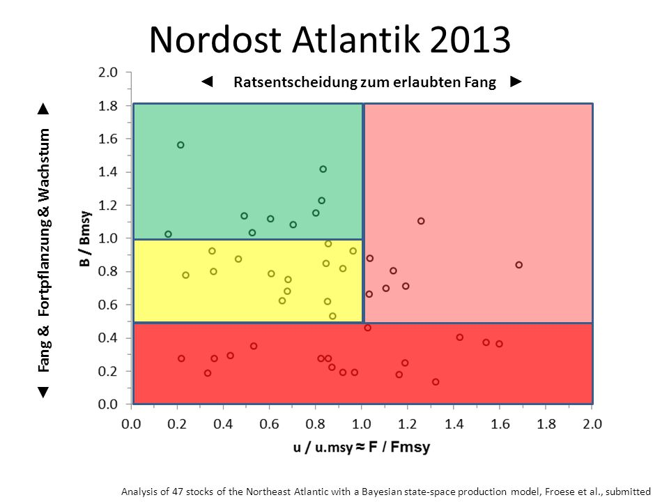 Nordost Atlantik 2013 Analysis of 47 stocks of the Northeast Atlantic with a Bayesian state-space production model, Froese et al., submitted ◄ Ratsent