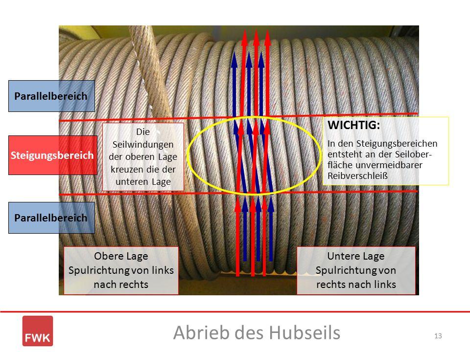 13 Parallelbereich Steigungsbereich Untere Lage Spulrichtung von rechts nach links Obere Lage Spulrichtung von links nach rechts WICHTIG: In den Steig