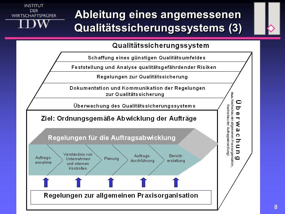 9 Ableitung eines angemessenen Qualitätssicherungssystems (4)  Regelungen zur allgemeinen Praxisorganisation Beachtung der Berufsgrundsätze, insbesondere Unabhängigkeit (§ 43 Abs.1 WPO) Annahme, Fortführung und vorzeitige Beendigung von Aufträgen Mitarbeiterentwicklung Gesamtplanung der Aufträge Umgang mit Beschwerden und Vorwürfen  Regelungen zur allgemeinen Praxisorganisation Beachtung der Berufsgrundsätze, insbesondere Unabhängigkeit (§ 43 Abs.1 WPO) Annahme, Fortführung und vorzeitige Beendigung von Aufträgen Mitarbeiterentwicklung Gesamtplanung der Aufträge Umgang mit Beschwerden und Vorwürfen
