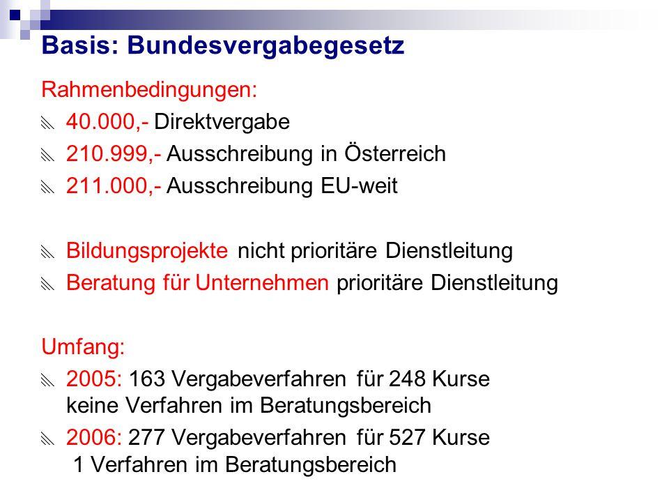 Basis: Bundesvergabegesetz Rahmenbedingungen:  40.000,- Direktvergabe  210.999,- Ausschreibung in Österreich  211.000,- Ausschreibung EU-weit  Bil
