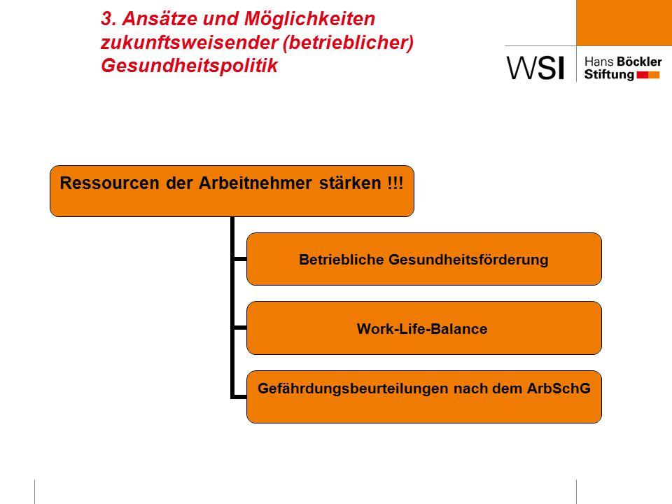 3. Ansätze und Möglichkeiten zukunftsweisender (betrieblicher) Gesundheitspolitik Ressourcen der Arbeitnehmer stärken !!! Betriebliche Gesundheitsförd