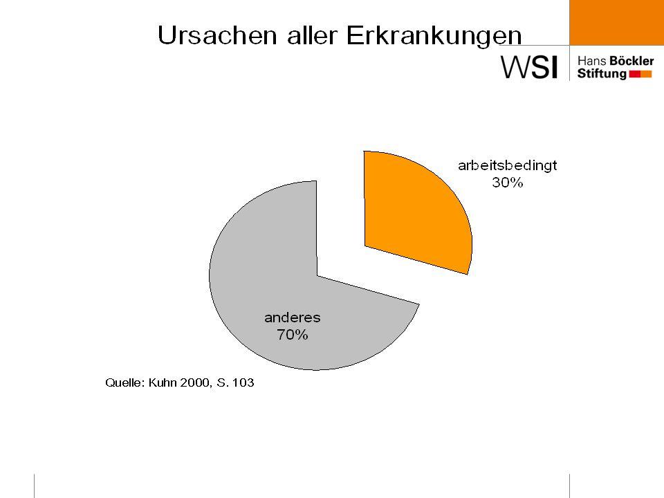 Volkswirtschaftlichen Kosten arbeitsbedingter Erkrankungen (2006) in Deutschland 401.000.000 Ausfalltage wegen Krankheit Die für den Produktionsausfall entstandenen Kosten werden auf 36 Mrd.