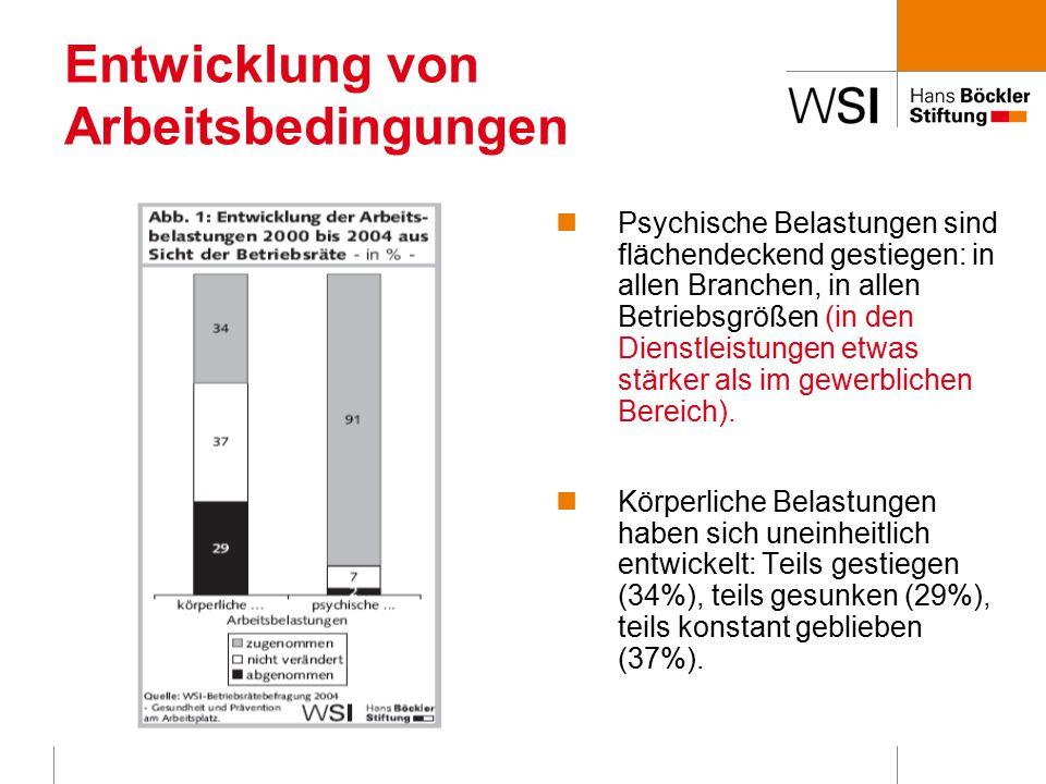 Entwicklung von Arbeitsbedingungen Psychische Belastungen sind flächendeckend gestiegen: in allen Branchen, in allen Betriebsgrößen (in den Dienstleistungen etwas stärker als im gewerblichen Bereich).