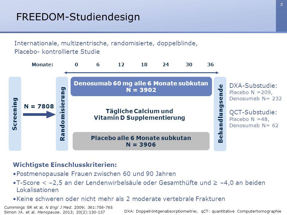 2 FREEDOM-Studiendesign Randomisierung Placebo alle 6 Monate subkutan N = 3906 Denosumab 60 mg alle 6 Monate subkutan N = 3902 Tägliche Calcium und Vi