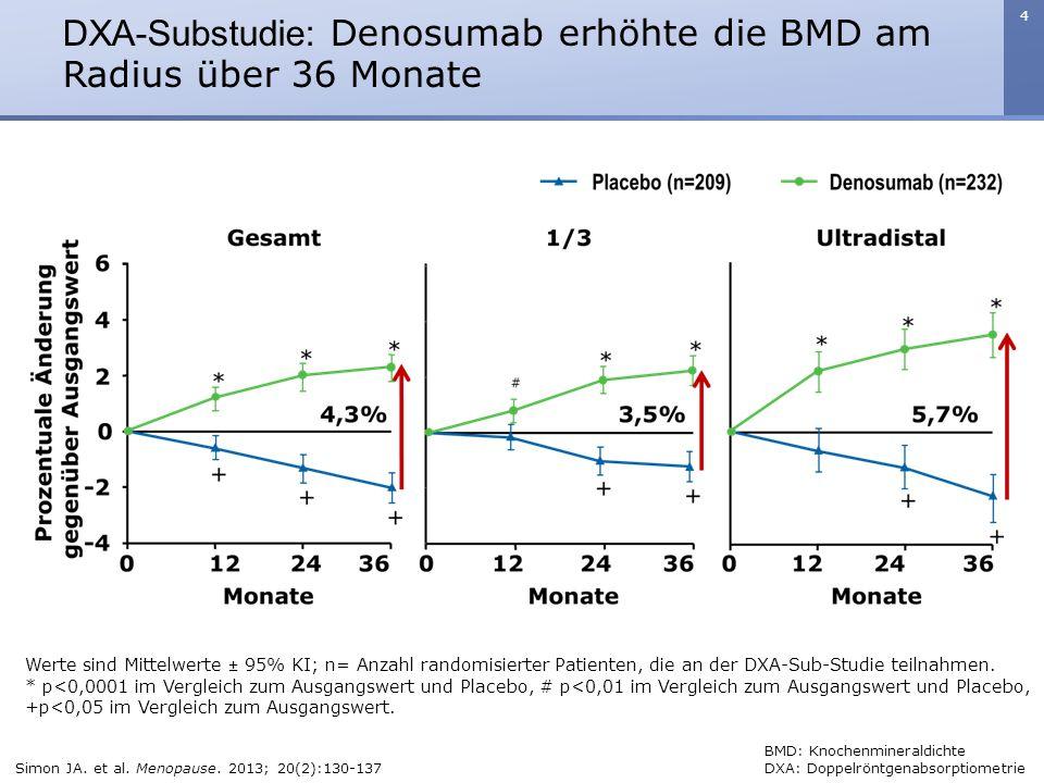 4 DXA-Substudie: Denosumab erhöhte die BMD am Radius über 36 Monate Werte sind Mittelwerte ± 95% KI; n= Anzahl randomisierter Patienten, die an der DX