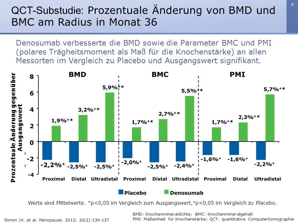 5 QCT-Substudie: Prozentuale Änderung von BMD und BMC am Radius in Monat 36 Werte sind Mittelwerte. *p<0,05 im Vergleich zum Ausgangswert, + p<0,05 im