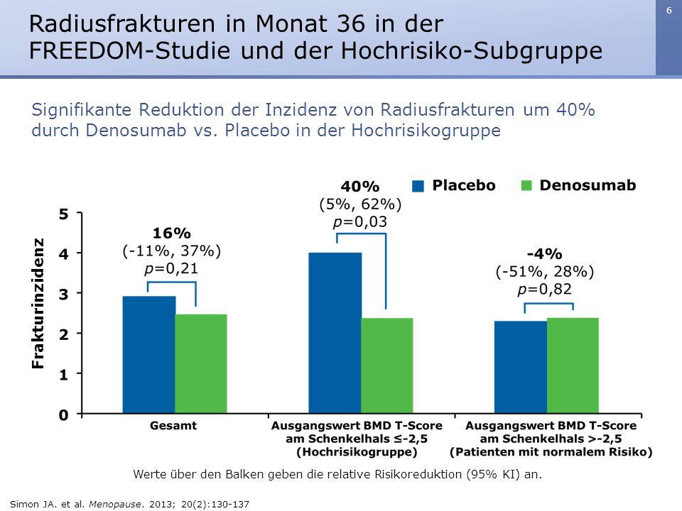 6 Radiusfrakturen in Monat 36 in der FREEDOM-Studie und der Hochrisiko-Subgruppe Werte über den Balken geben die relative Risikoreduktion (95% KI) an.