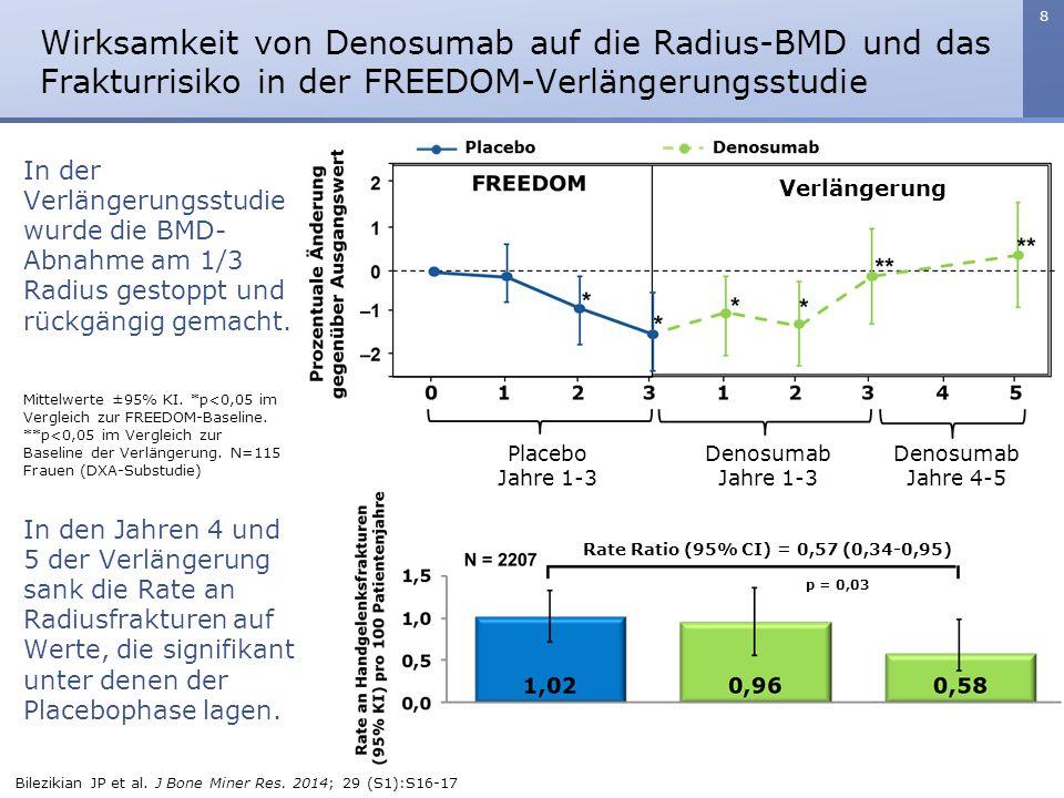 9 Denosumab erhöhte am Radius die BMD und BMC, sowie die berechnete Festigkeit im Vergleich zum Ausgangswert und zu Placebo signifikant.