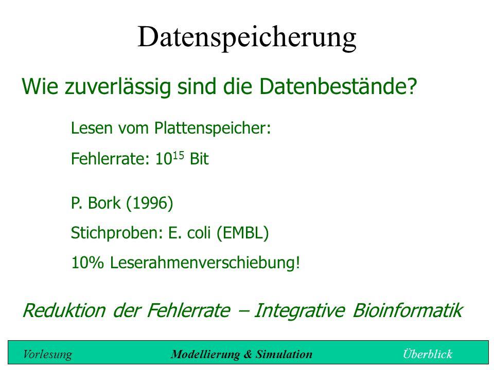 Wie zuverlässig sind die Datenbestände? Lesen vom Plattenspeicher: Fehlerrate: 10 15 Bit P. Bork (1996) Stichproben: E. coli (EMBL) 10% Leserahmenvers