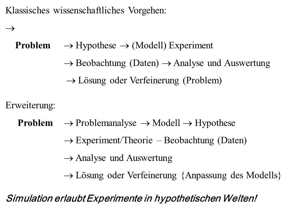 Klassisches wissenschaftliches Vorgehen:  Problem  Hypothese  (Modell) Experiment  Beobachtung (Daten)  Analyse und Auswertung  Lösung oder Verf