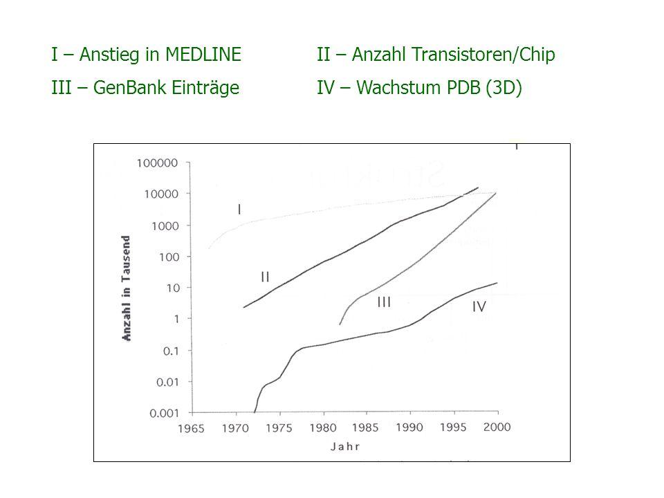 I – Anstieg in MEDLINEII – Anzahl Transistoren/Chip III – GenBank EinträgeIV – Wachstum PDB (3D)
