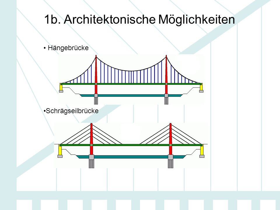 1b. Architektonische Möglichkeiten Hängebrücke Schrägseilbrücke