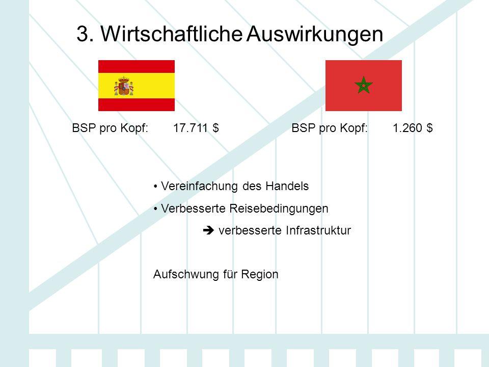 3. Wirtschaftliche Auswirkungen BSP pro Kopf: 17.711 $ BSP pro Kopf: 1.260 $ Vereinfachung des Handels Verbesserte Reisebedingungen  verbesserte Infr