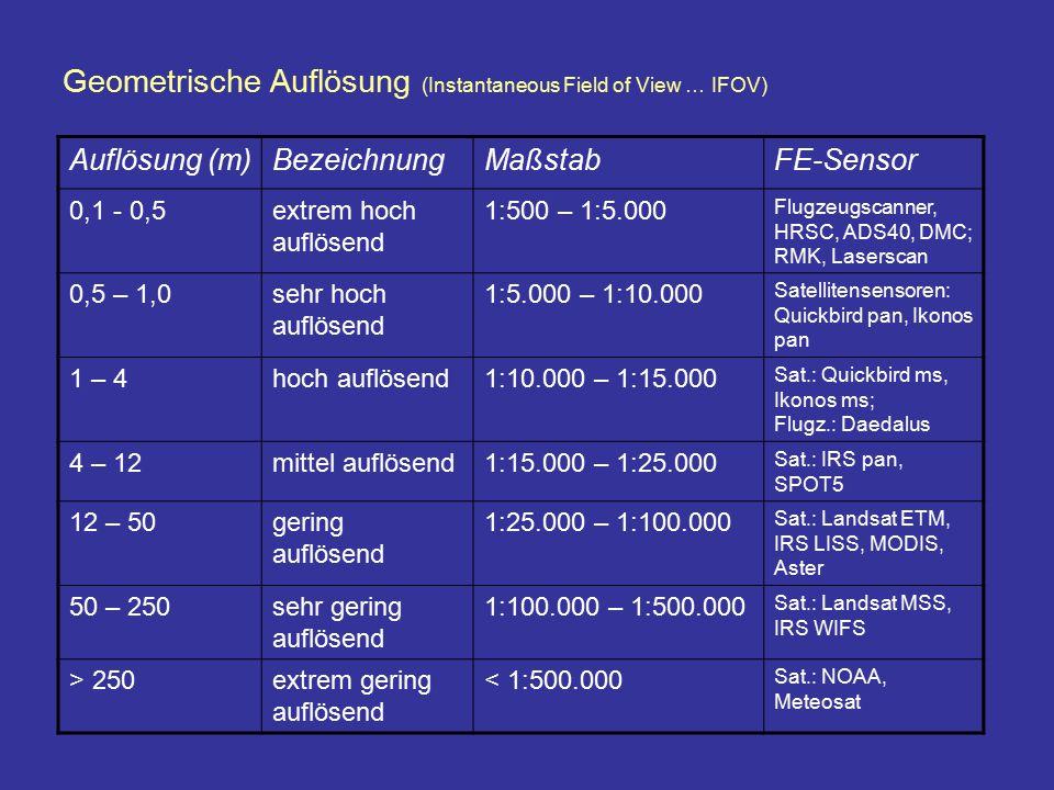 Geometrische Auflösung (Instantaneous Field of View … IFOV) Auflösung (m)BezeichnungMaßstabFE-Sensor 0,1 - 0,5extrem hoch auflösend 1:500 – 1:5.000 Fl