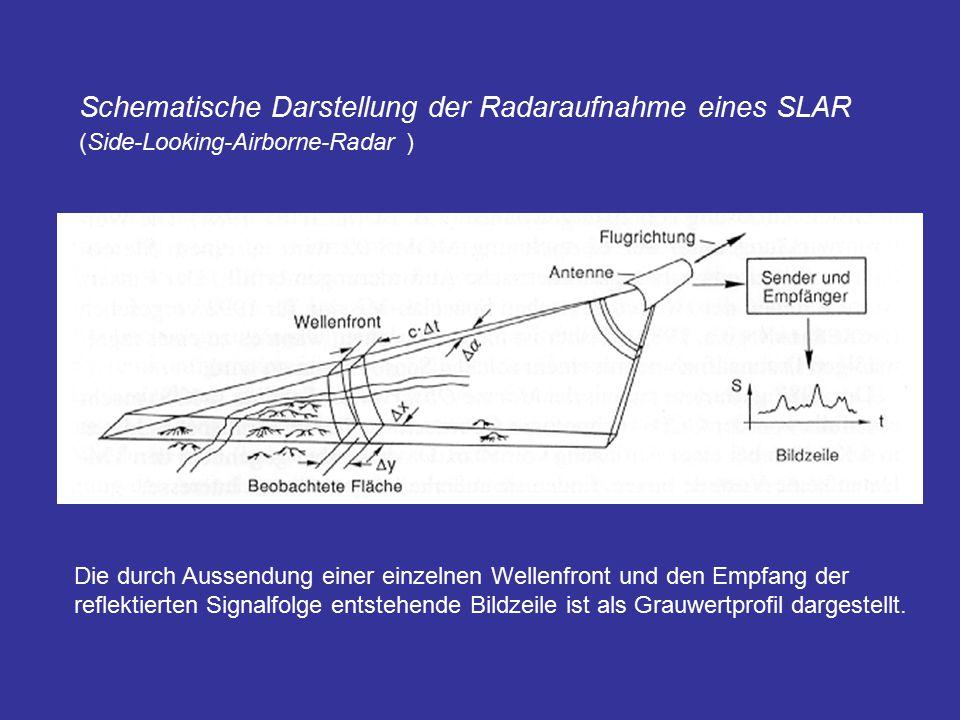 Schematische Darstellung der Radaraufnahme eines SLAR (Side-Looking-Airborne-Radar ) Die durch Aussendung einer einzelnen Wellenfront und den Empfang