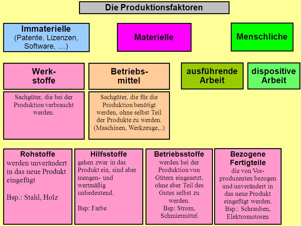 Die Produktionsfaktoren Immaterielle (Patente, Lizenzen, Software, …) Materielle Werk- stoffe Sachgüter, die bei der Produktion verbraucht werden.