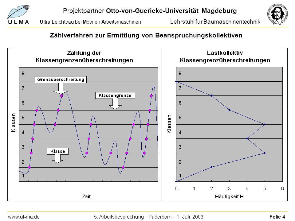 U L M A Ultra Leichtbau bei Mobilen Arbeitsmaschinen Projektpartner Otto-von-Guericke-Universität Magdeburg Lehrstuhl für Baumaschinentechnik www.ul-m