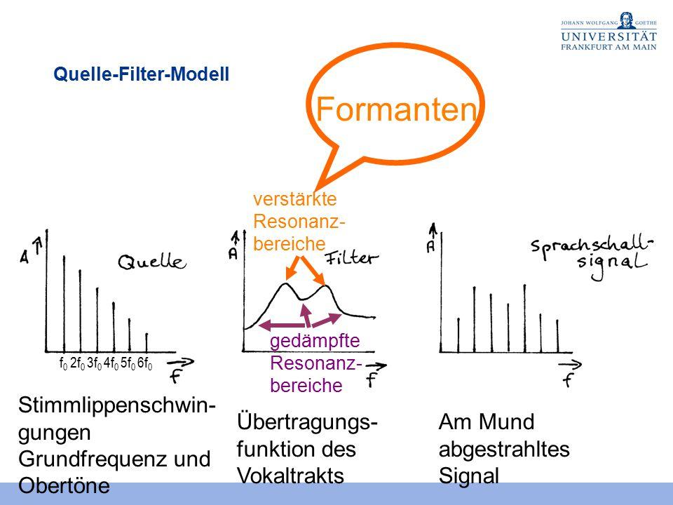 Quelle-Filter-Modell Stimmlippenschwin- gungen Grundfrequenz und Obertöne Übertragungs- funktion des Vokaltrakts Am Mund abgestrahltes Signal f 0 2f 0