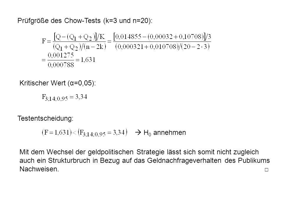 Prüfgröße des Chow-Tests (k=3 und n=20): Kritischer Wert (α=0,05): Testentscheidung:  H 0 annehmen Mit dem Wechsel der geldpolitischen Strategie läss