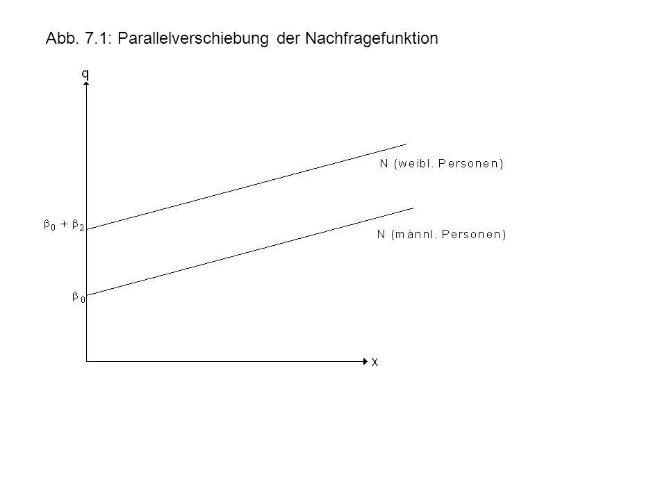 Abb. 7.1: Parallelverschiebung der Nachfragefunktion