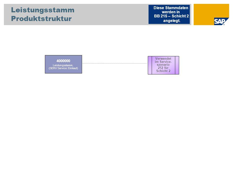 Leistungsstamm Produktstruktur 4000000 Leistungsstamm, (SERV Service: Einkauf) Diese Stammdaten werden in BB 215 – Schicht 2 angelegt. Verwendet im Se