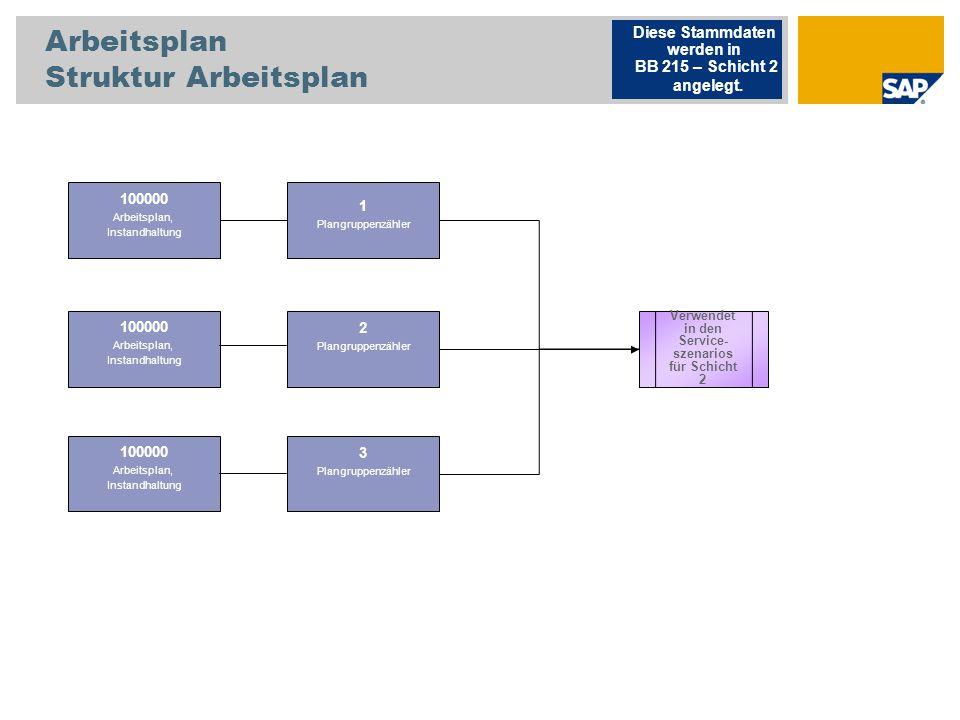 Arbeitsplan Struktur Arbeitsplan 100000 Arbeitsplan, Instandhaltung Diese Stammdaten werden in BB 215 – Schicht 2 angelegt. Verwendet in den Service-