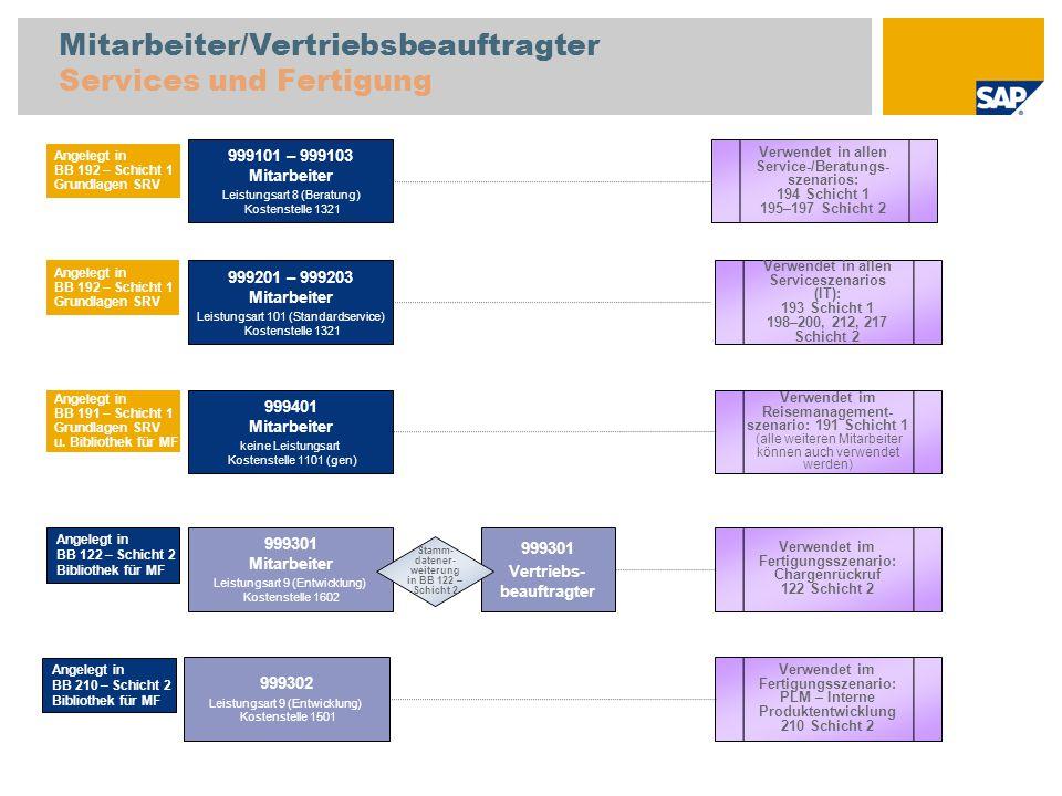 Mitarbeiter/Vertriebsbeauftragter Services und Fertigung 999101 – 999103 Mitarbeiter Leistungsart 8 (Beratung) Kostenstelle 1321 Verwendet in allen Se