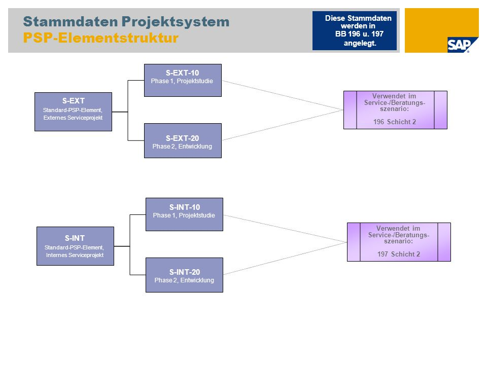 Stammdaten Projektsystem PSP-Elementstruktur S-EXT Standard-PSP-Element, Externes Serviceprojekt Diese Stammdaten werden in BB 196 u. 197 angelegt. S-