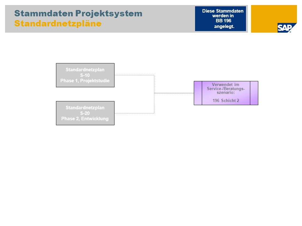 Stammdaten Projektsystem Standardnetzpläne Standardnetzplan S-10 Phase 1, Projektstudie Standardnetzplan S-20 Phase 2, Entwicklung Verwendet im Servic