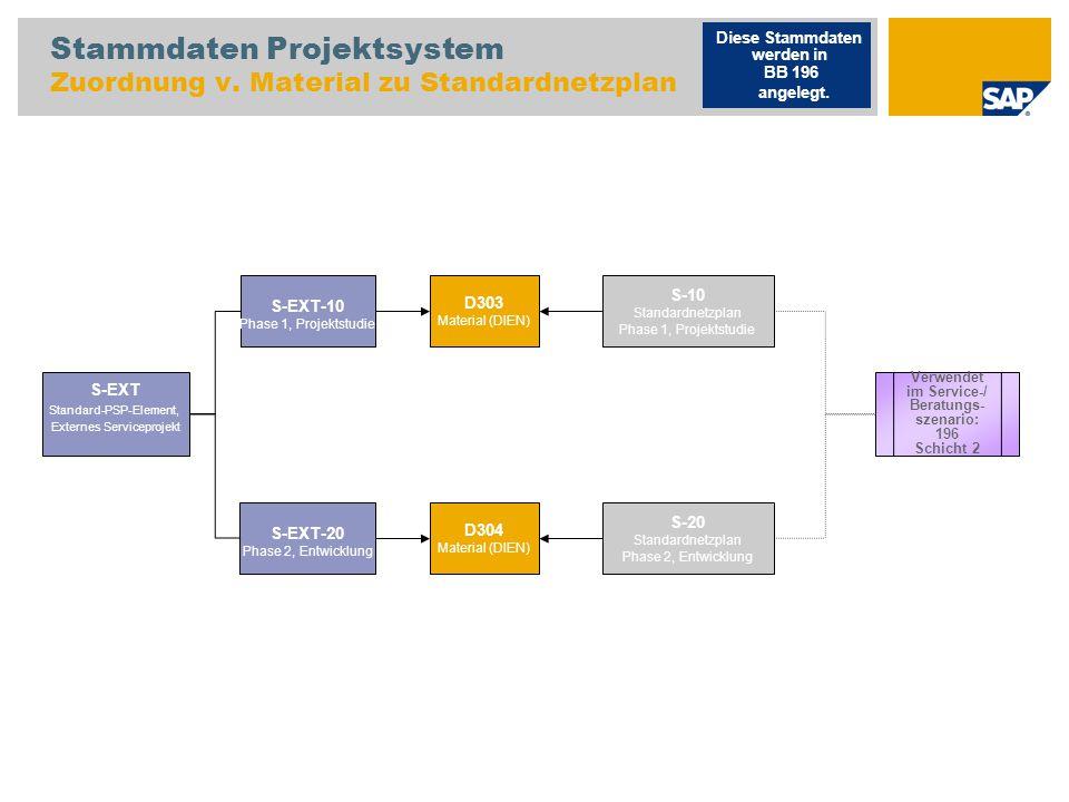 Stammdaten Projektsystem Zuordnung v. Material zu Standardnetzplan S-EXT Standard-PSP-Element, Externes Serviceprojekt Diese Stammdaten werden in BB 1