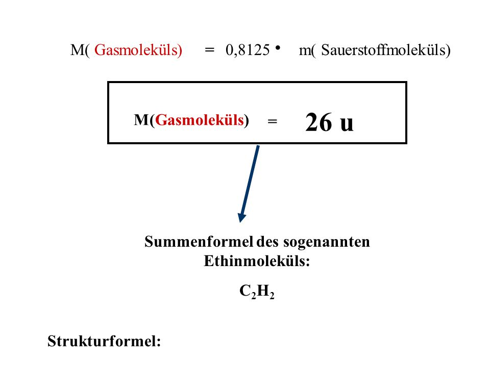 Messprinzip: gleiche Teilchenzahl nach Satz von Avogadro Ergebnis: = m 3 – m 2 0,32 g = = m 1 – m 2 0,26 g m() 0,8125 Die Masse des Gasmoleküls ist so