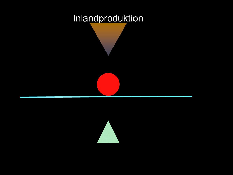Inlandproduktion