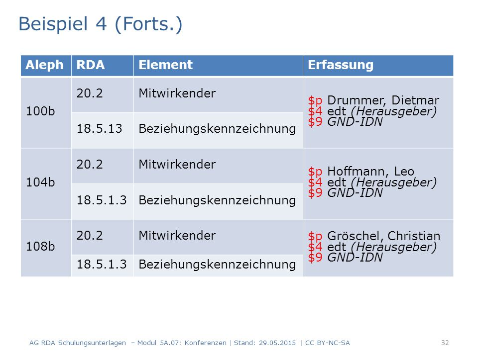 33 Beispiel 5 AG RDA Schulungsunterlagen – Modul 5A.07: Konferenzen | Stand: 29.05.2015 | CC BY-NC-SA