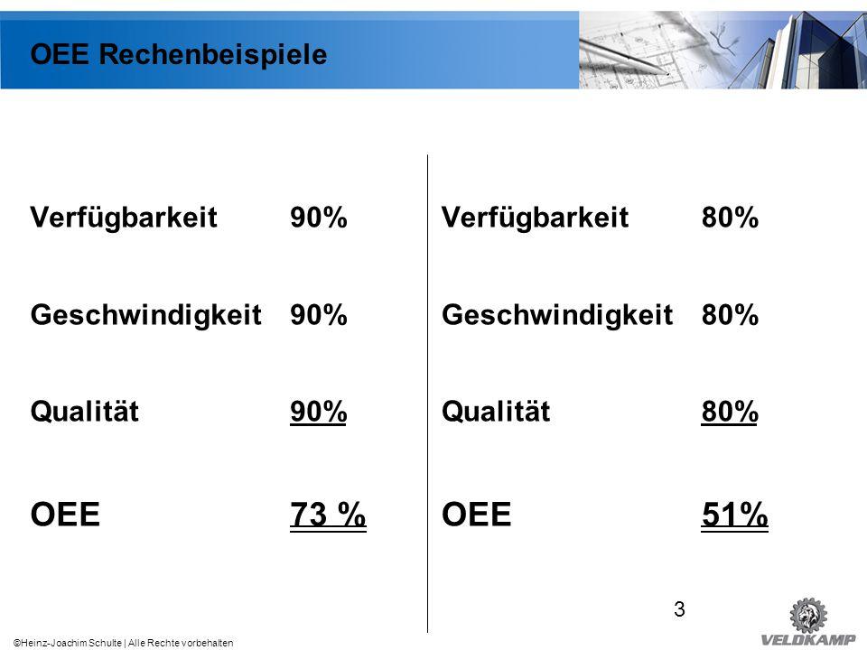 ©Heinz-Joachim Schulte | Alle Rechte vorbehalten OEE Weltklasse Verfügbarkeit über 90% Geschwindigkeit über 95% Qualität über 99%.