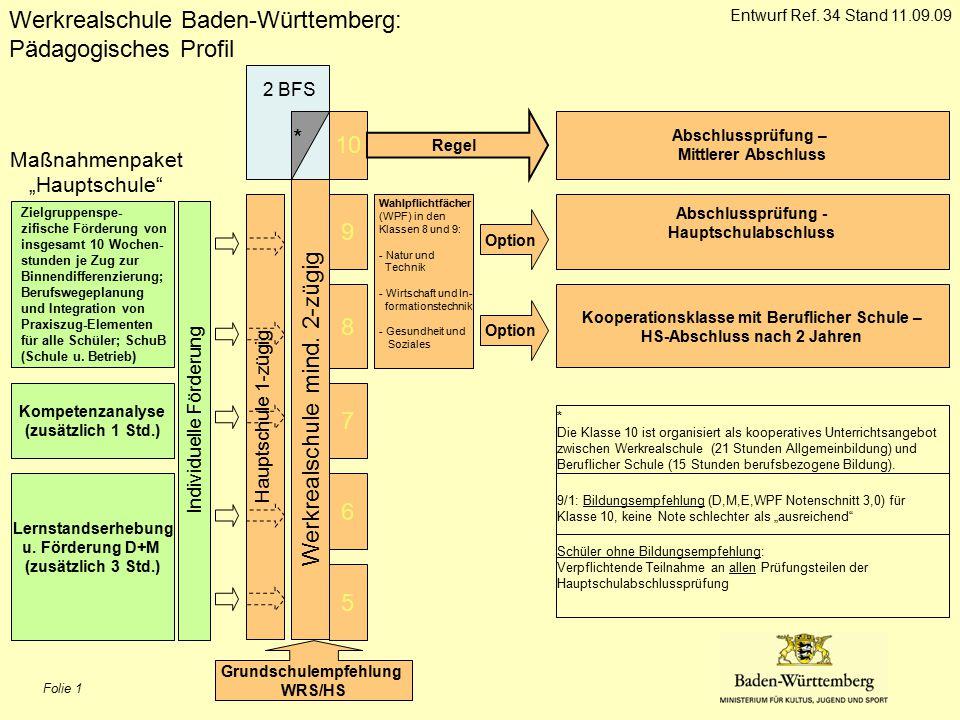 Folie 1 5 6 7 8 9 Werkrealschule Baden-Württemberg: Pädagogisches Profil Werkrealschule mind.