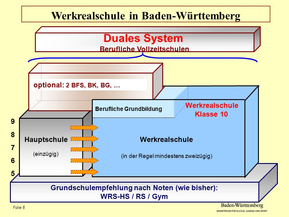 Folie 6 Werkrealschule in Baden-Württemberg Duales System Berufliche Vollzeitschulen Grundschulempfehlung nach Noten (wie bisher): WRS-HS / RS / Gym 9