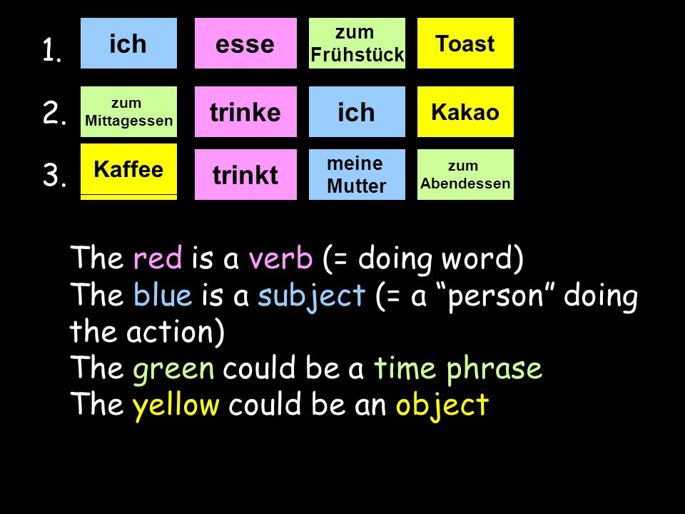 """1. 2. 3. The red is a verb (= doing word) The blue is a subject (= a """"person"""" doing the action) The green could be a time phrase The yellow could be a"""