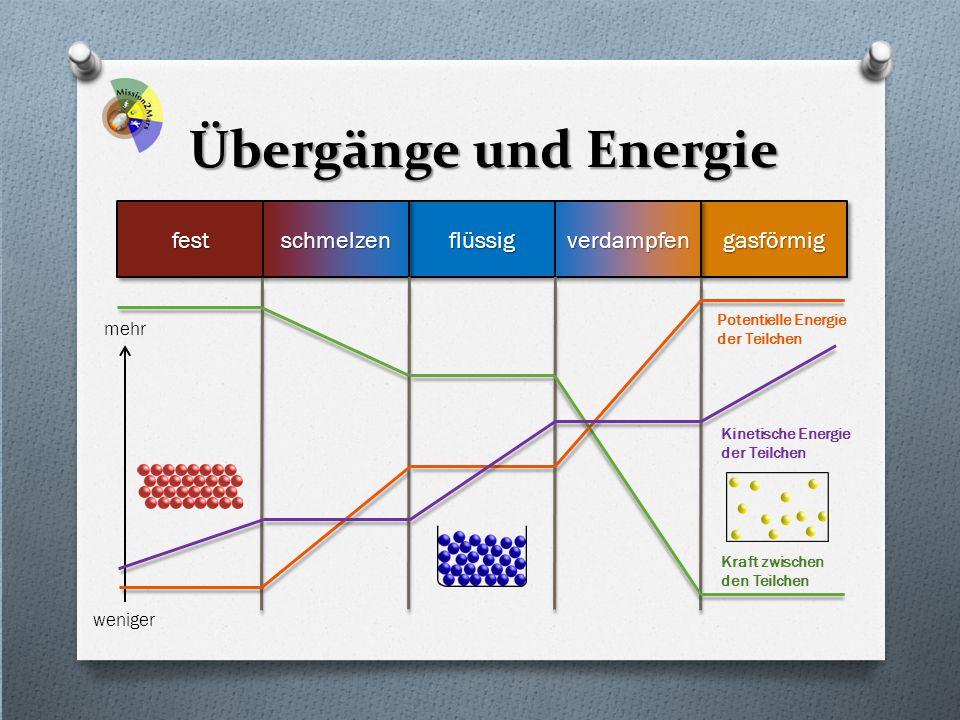 Übergänge und Energie festfestflüssigflüssiggasförmiggasförmigschmelzenschmelzenverdampfenverdampfen mehr weniger Kraft zwischen den Teilchen Potentie